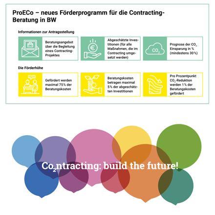 Key Visuals der Contracting-Förderprogramme / Quelle ProECo: KEA-BW, Quelle Co2ntracting: build the future!: dena: